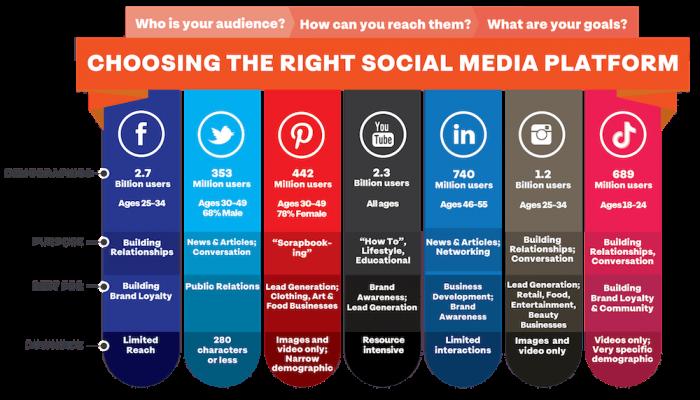 online-presence-social-media-platforms-compared